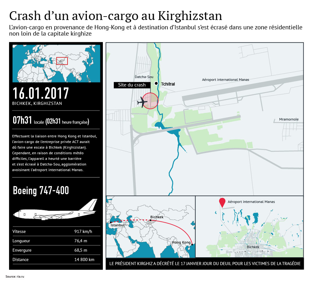Crash d'un avion-cargo au Kirghizstan