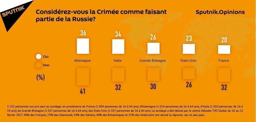 Sondage: pour quels Européens la Crimée est la plus russe?