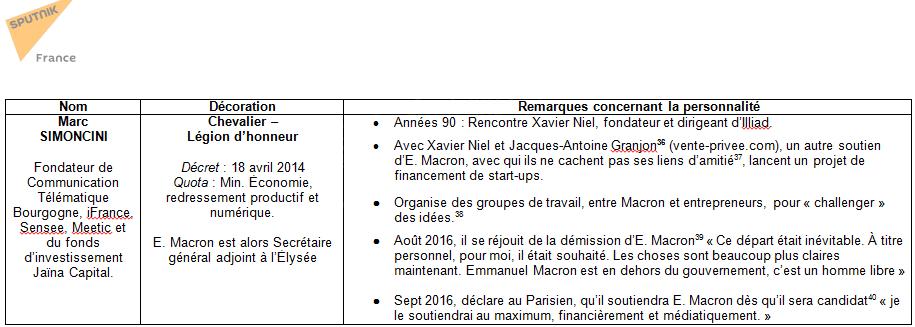 10 soutiens décorés d'Emmanuel Macron