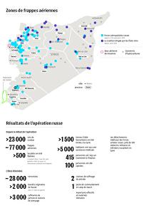 Résultats des opérations des Forces aérospatiales russes et de la coalition dirigée par les Etats-Unis en Syrie