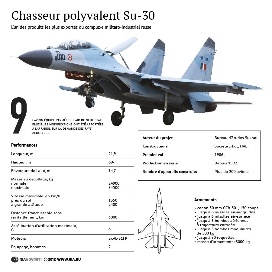 Chasseur polyvalent Su-30