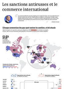 Les sanctions antirusses et le commerce international