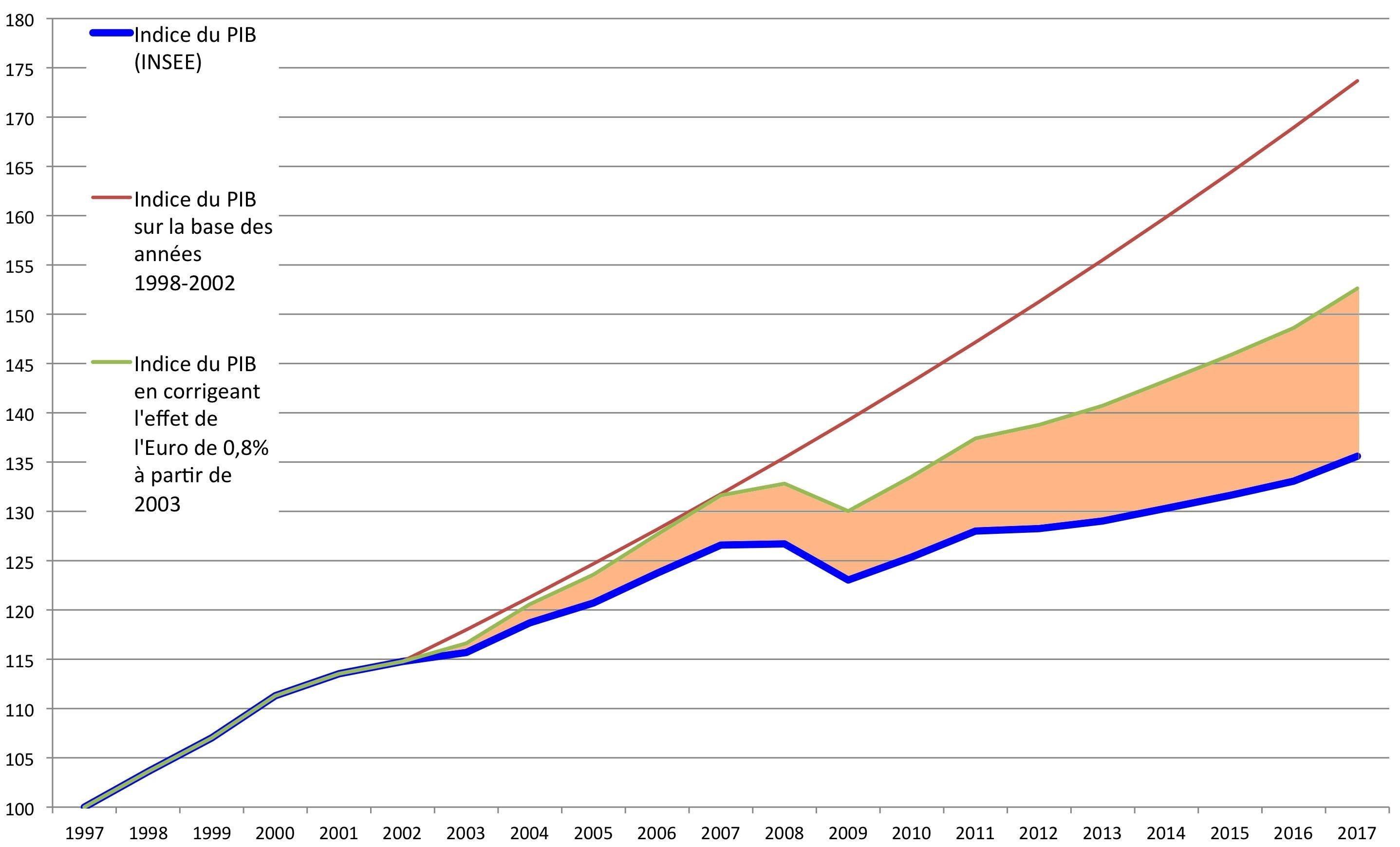 2 – Une croissance contrainte par l'Euro