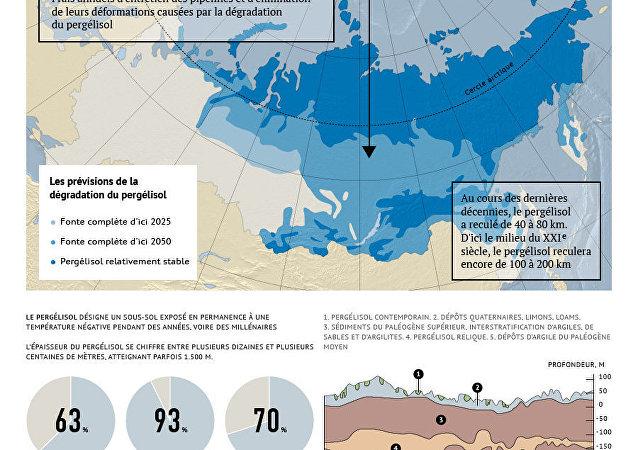 La dégradation du pergélisol en Russie
