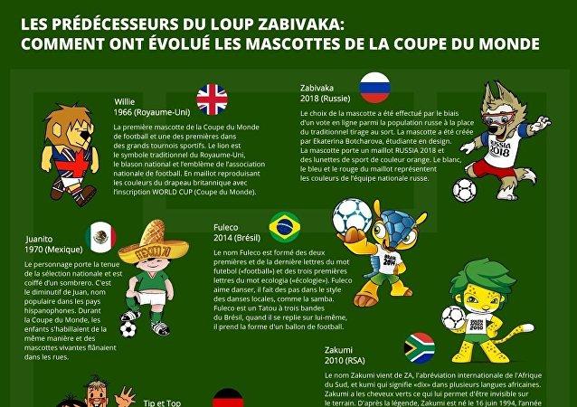 Les prédécesseurs du loup Zabivaka: Comment ont évolué les mascottes de la Coupe du Monde