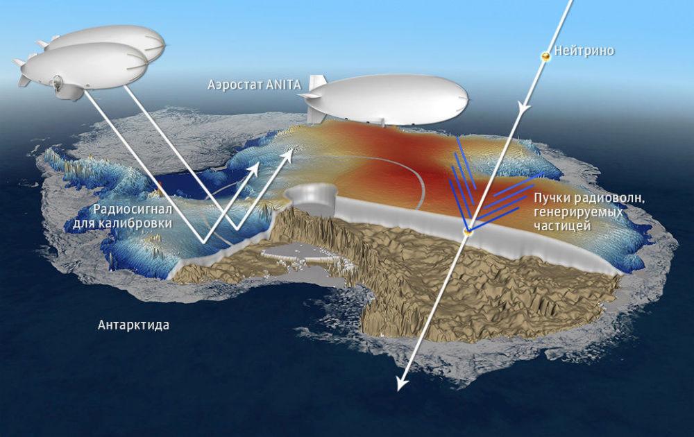 le schéma de fonctionnement du détecteur ANITA.
