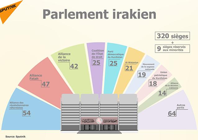Parlement irakien