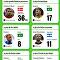 Les meilleurs parmi les meilleurs dans la phase de poules du Mondial