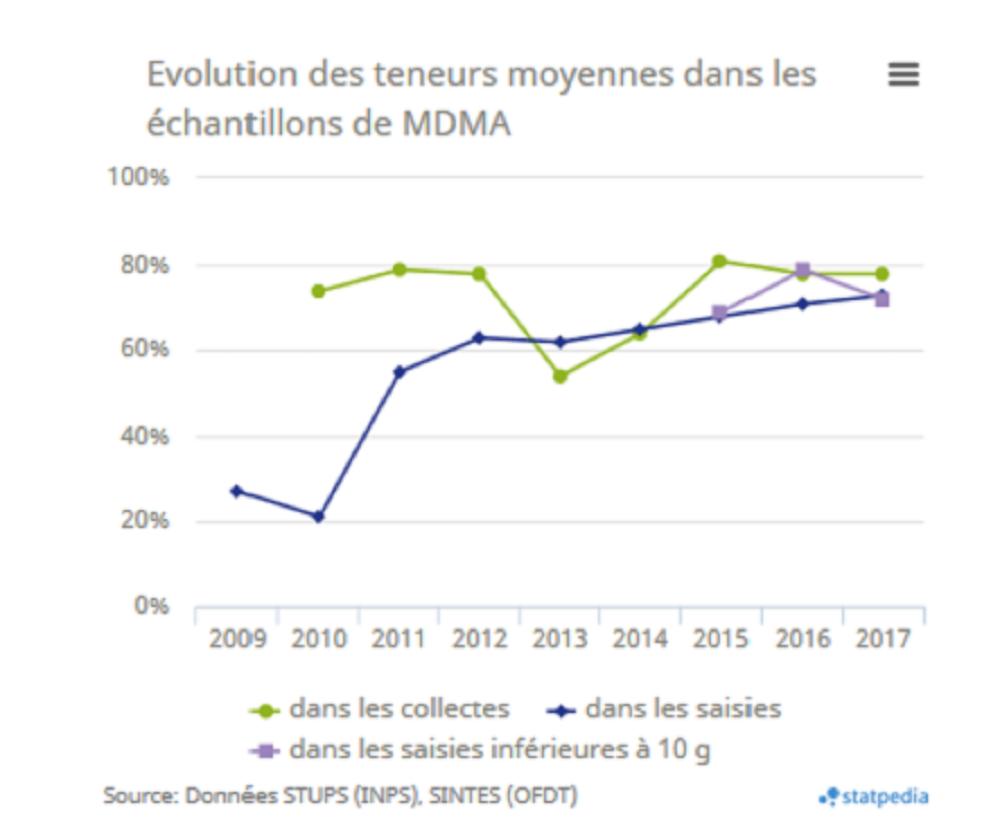 Evolution des teneurs moyennes dans les échantillons de MDMA