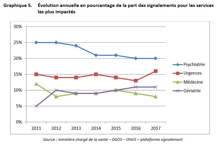 évolution annuelle en pourcentage de la part des signalements pour les services les plus impactés