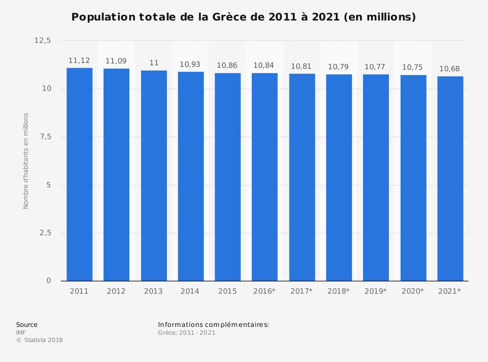 Population totale de la Grèce de 2011 à 2021