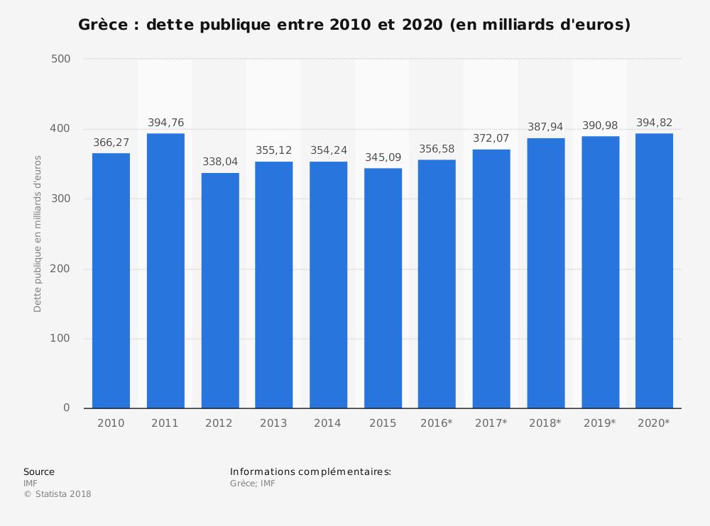 Grèce: dette publique entre 2010 - 2020