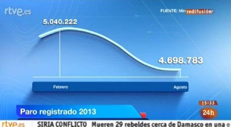 Ce graphique montre l'évolution du taux de chômage avec une échelle faussée.