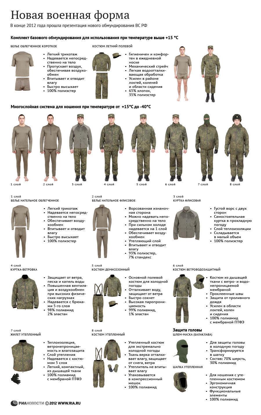 Uniforme des militaires russes
