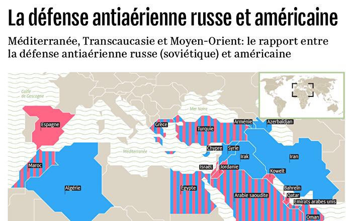 La défense antiaérienne russe et américaine