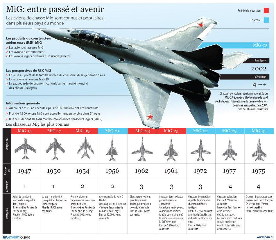 MiG: entre passé et avenir