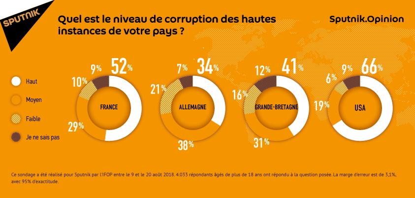 Quel est le niveau de corruption des hautes instances en France, au Royaume-Uni, en Allemagne et aux États-Unis?