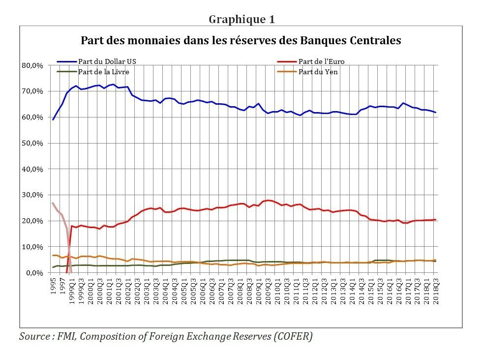 Graphique 1  Source : FMI, Composition of Foreign Exchange Reserves (COFER)
