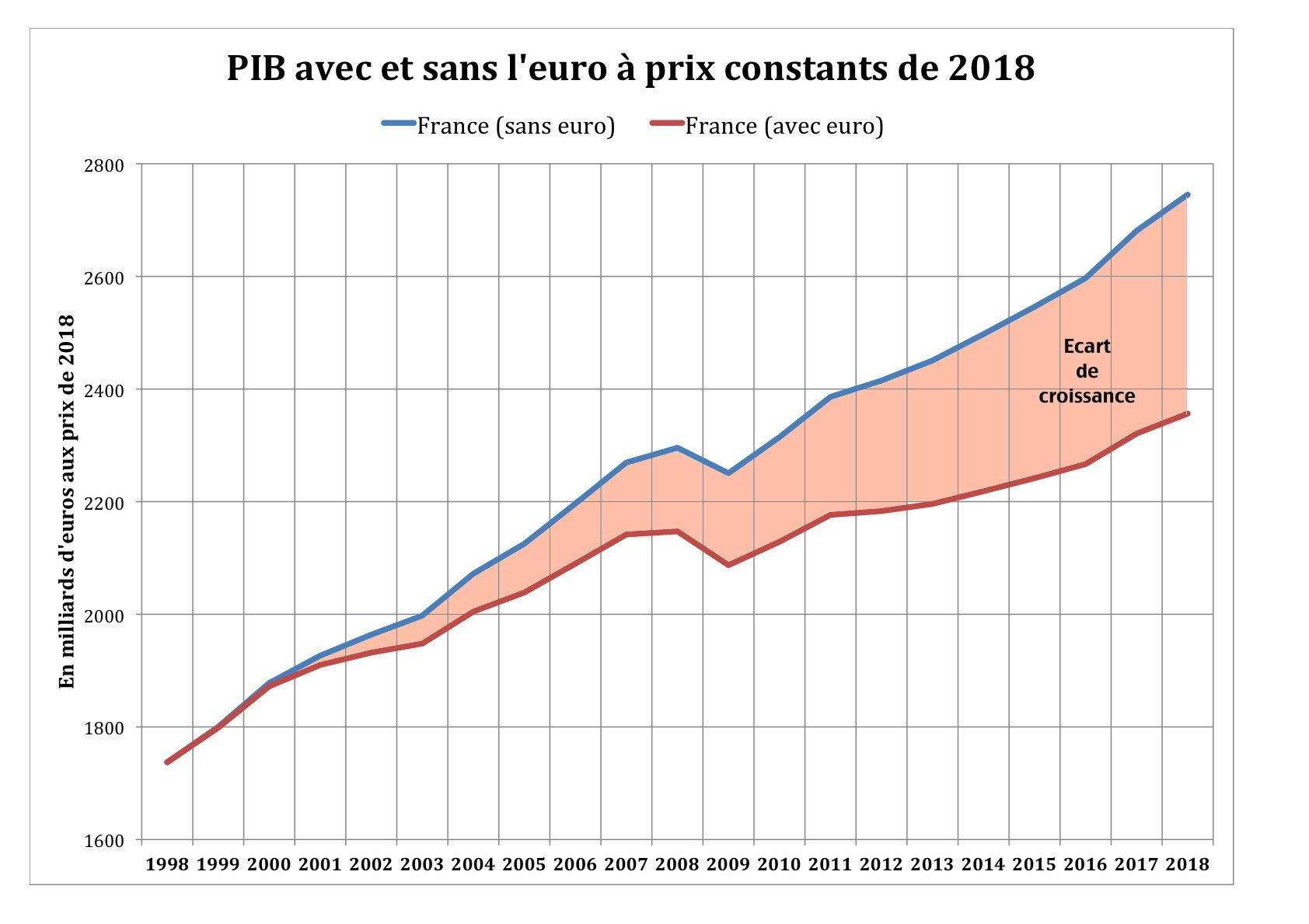Croissance réelle et croissance potentielle de la France avec et sans l'Euro. Source: Base de données CEMI, base de donnée du FMI