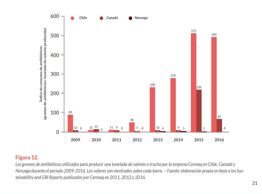 Source : «L'utilisation des antibiotiques en salmoniculture au Chili : causes, résultats et risques», ONG Oceana