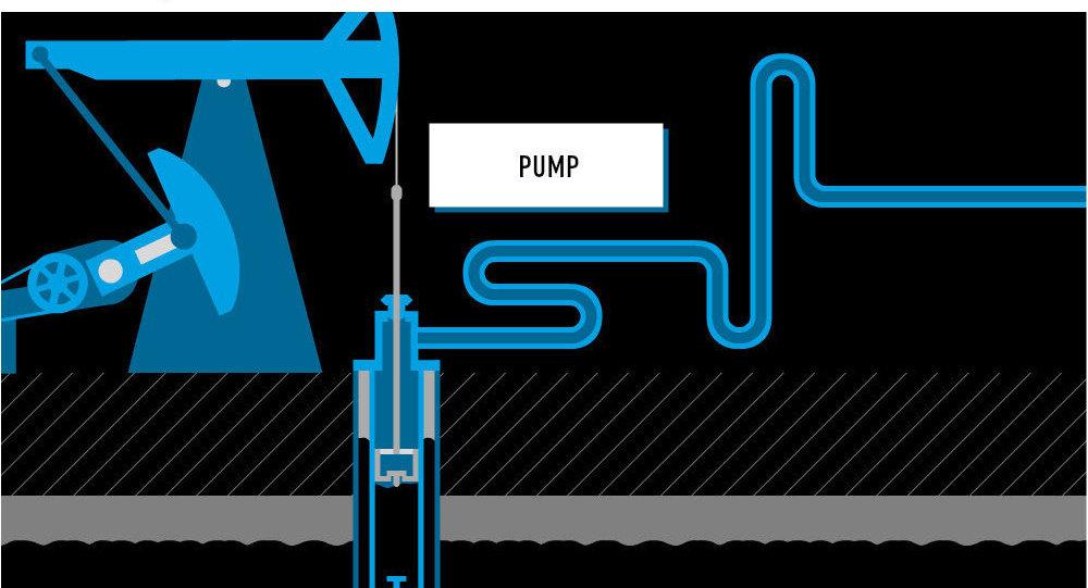Méthodes modernes d'extraction de pétrole et de gaz