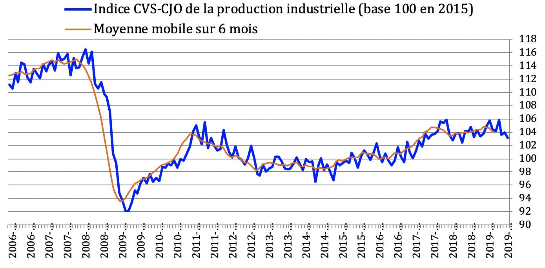 Indice CVS-CJO de la production industrielle