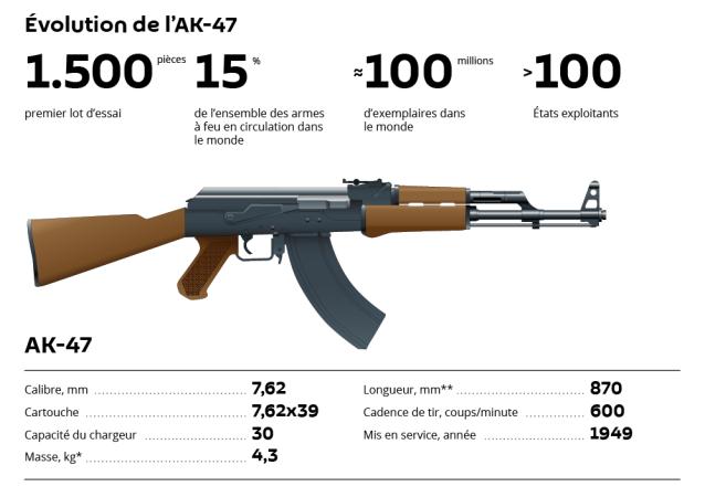Le fusil d'assaut Kalachnikov: fiabilité, simplicité et puissance
