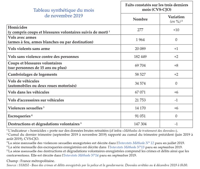 Bilan des agressions au cours du mois de novembre 2019