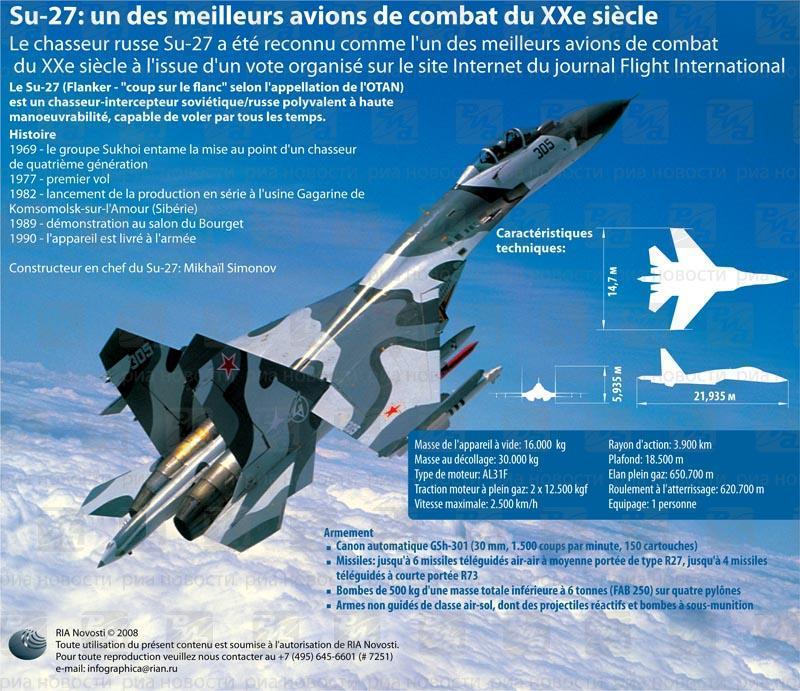 Su-27: un des meilleurs avions de combat du XXe siècle