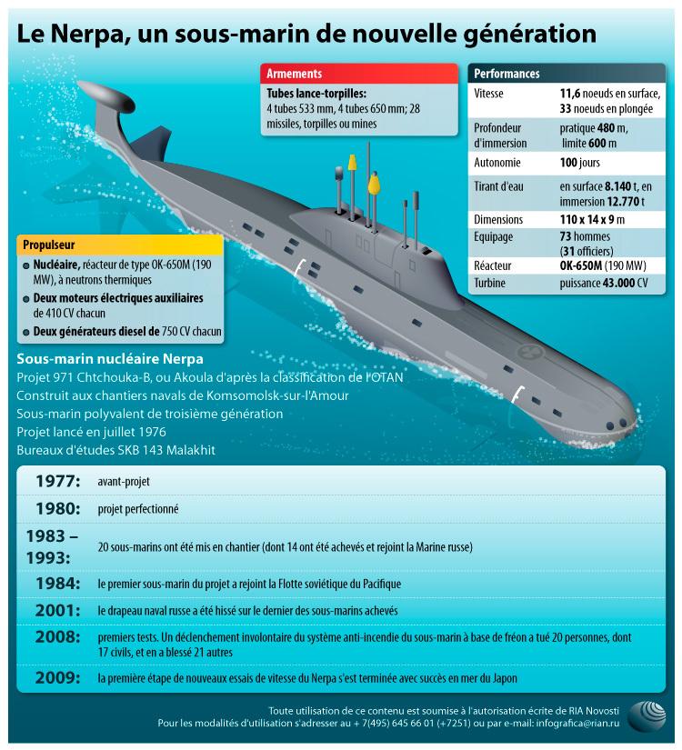 Le Nerpa, un sous-marin de nouvelle génération.  INFOgraphie