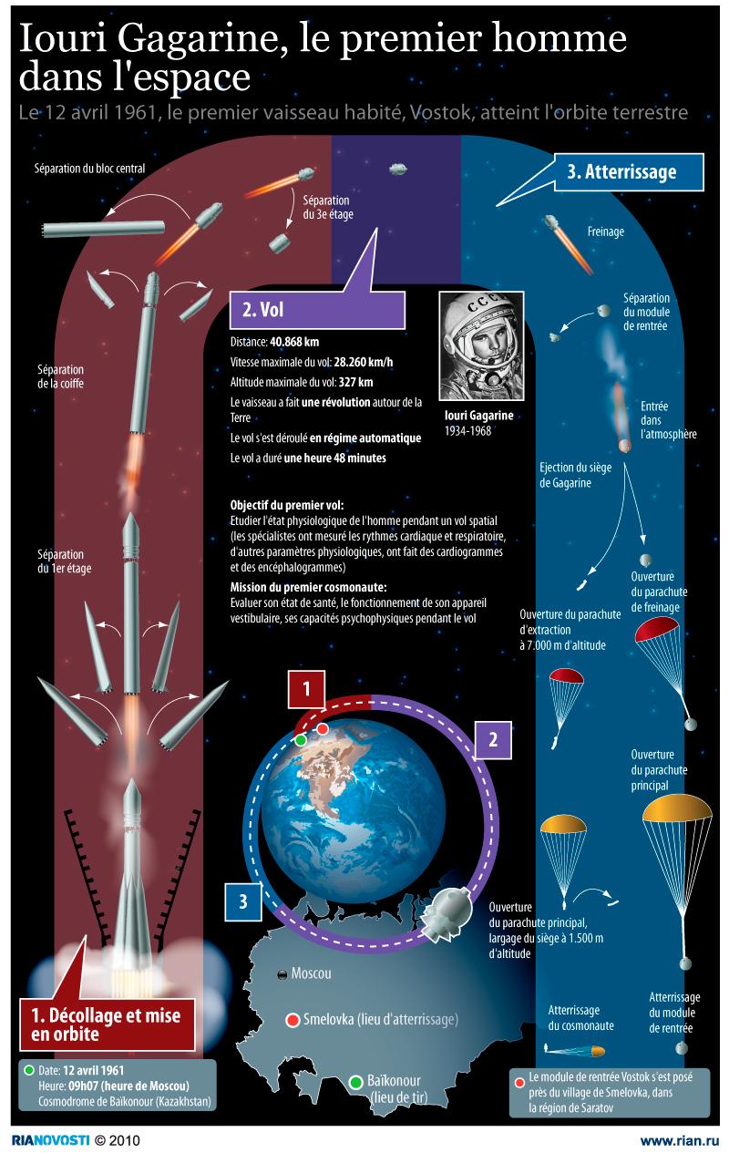 Iouri Gagarine, le premier homme dans l'espace