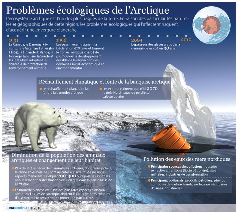 Problèmes écologiques de l'Arctique