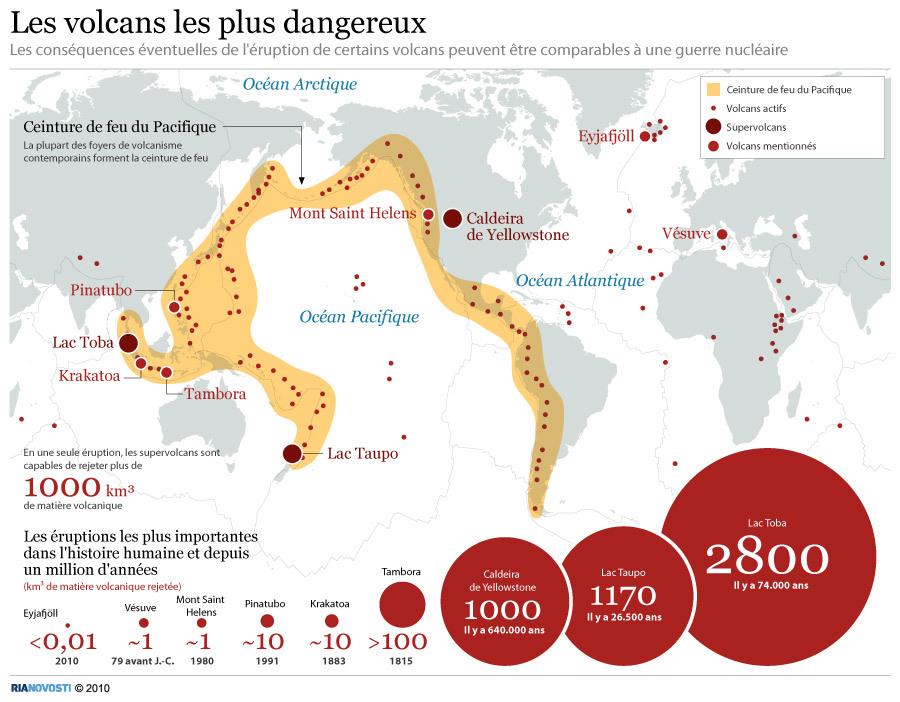 Les volcans les plus dangereux