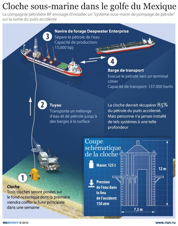 Une cloche sous-marine pour combler la fuite de pétrole dans le golfe du Mexique