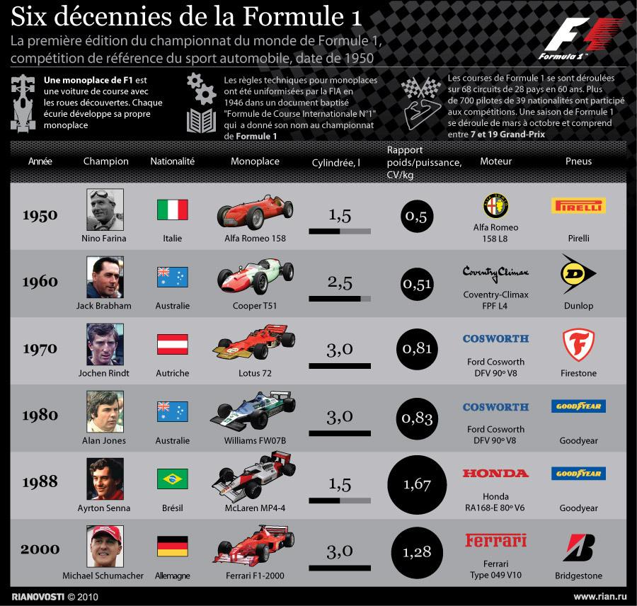 Six décennies de la Formule 1