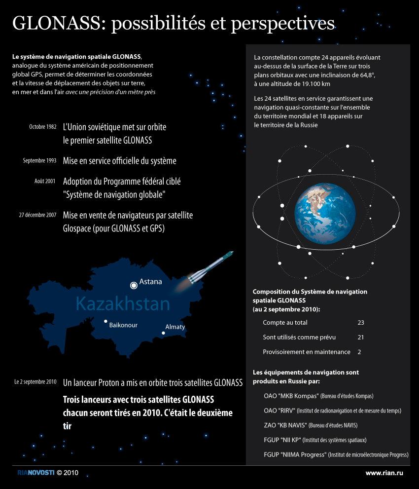 GLONASS: possibilités et perspectives
