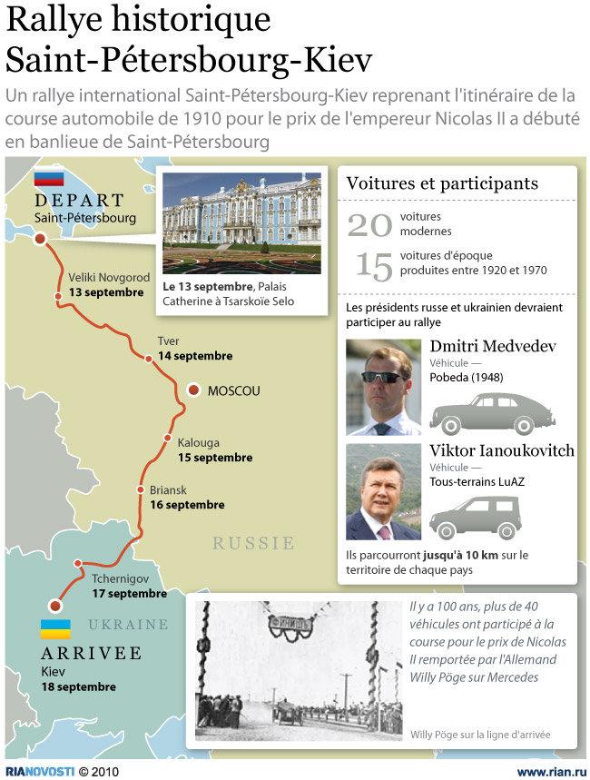 Rallye historique Saint-Pétersbourg-Kiev