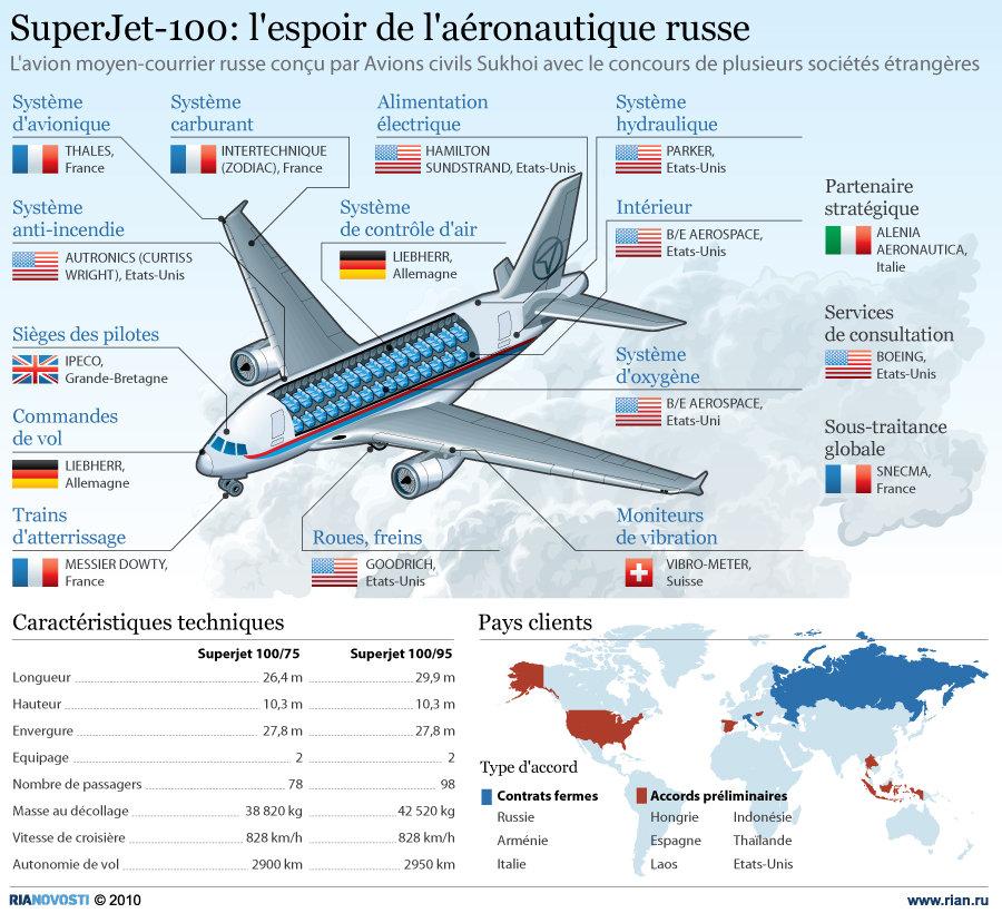 Sukhoi Superjet 100: l'espoir de l'aéronautique russe