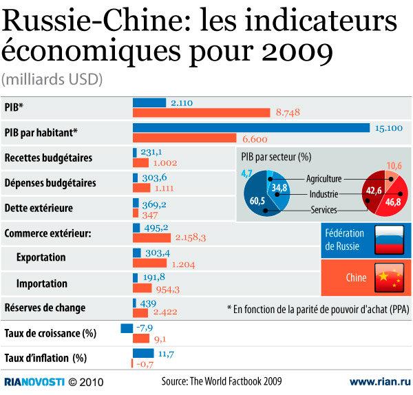 Russie-Chine: les indicateurs économiques pour 2009