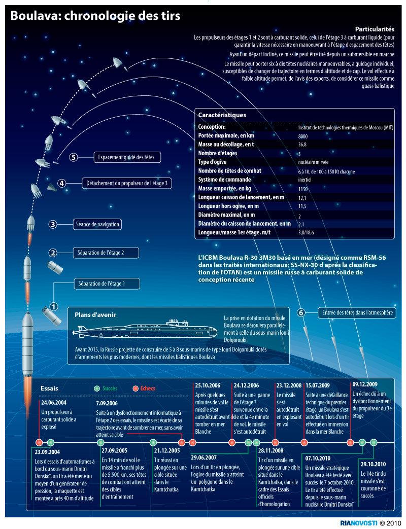 Boulava: chronologie des tirs