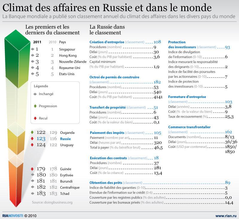 Climat des affaires en Russie et dans le monde