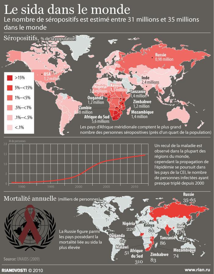 Le sida dans le monde