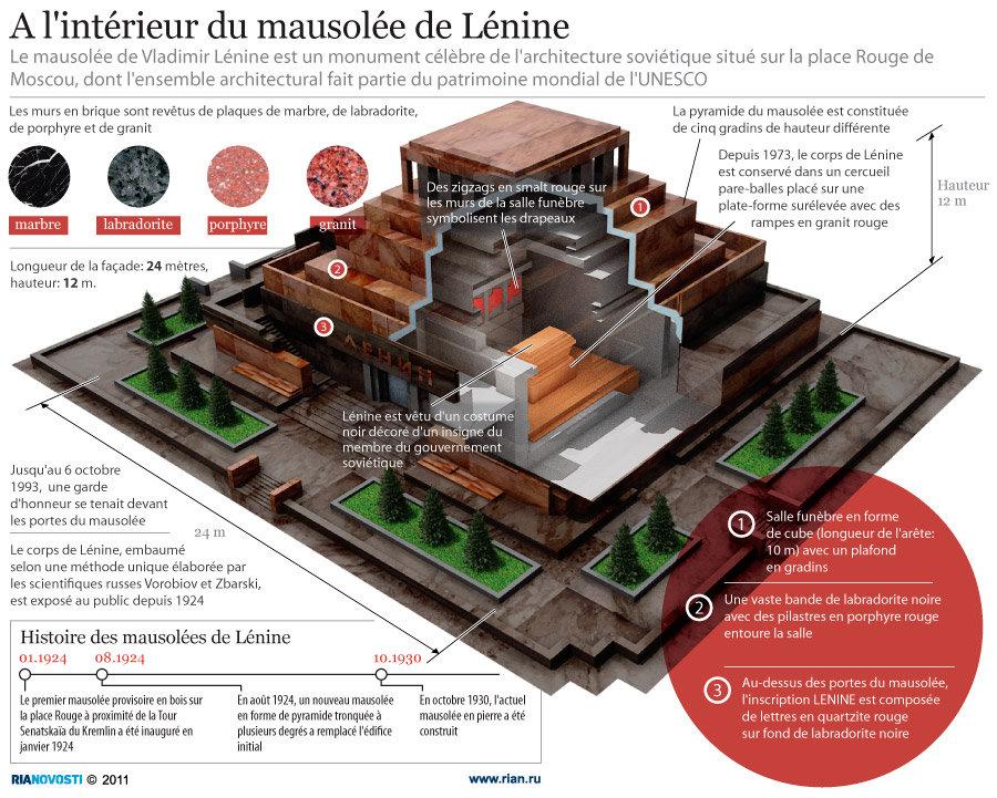 A l'intérieur du mausolée de Lénine