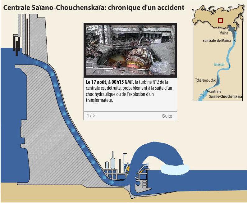 Centrale Saïano-Chouchenskaïa: chronique d'un accident