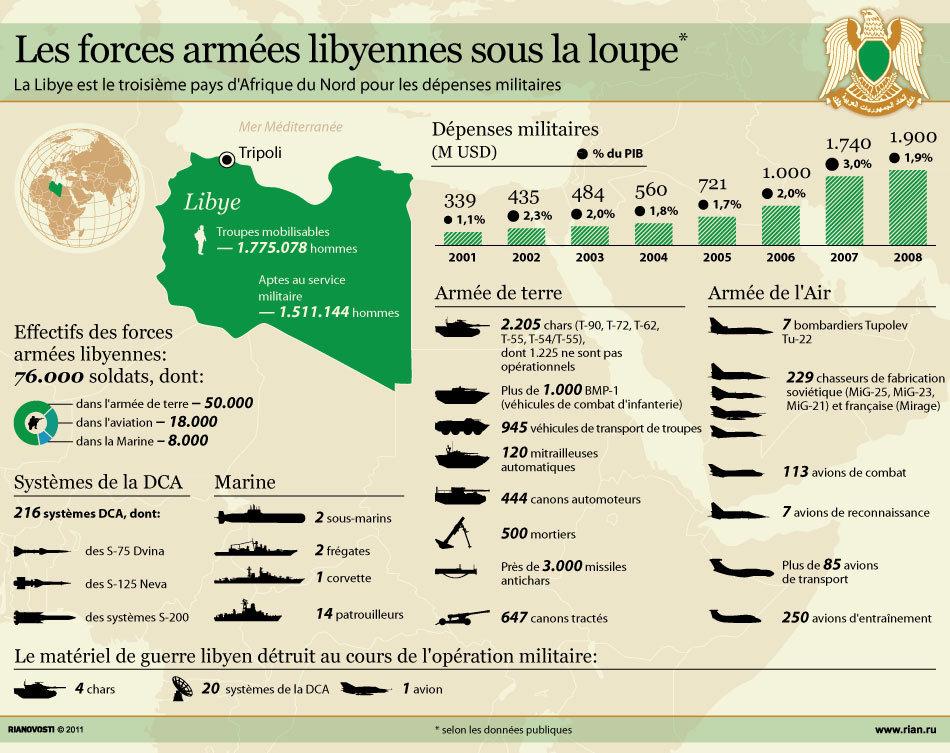 Forces armées libyennes*