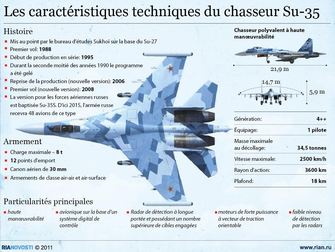 Les caractéristiques techniques du chasseur Su-35