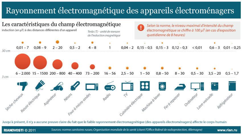 Rayonnement électromagnétique des appareils électroménagers