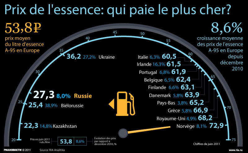 Prix de l'essence: qui paie le plus cher?