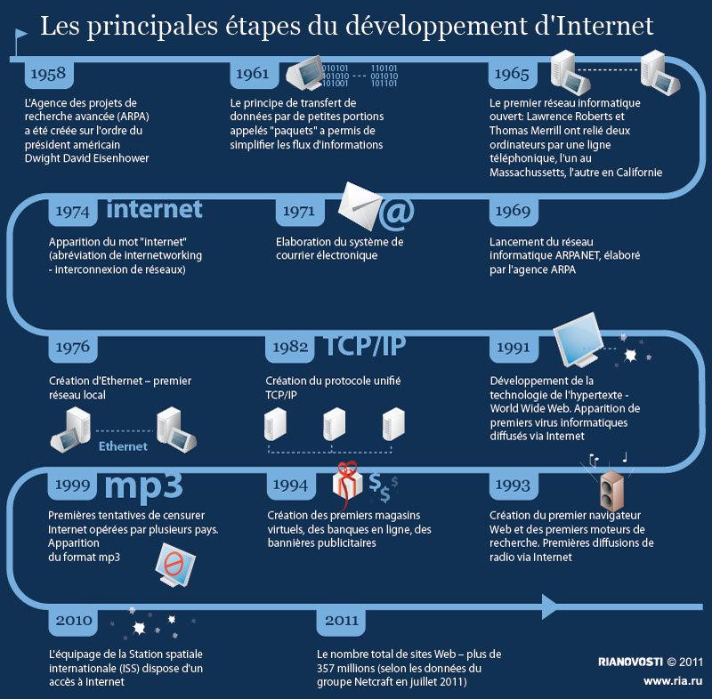 Les principales étapes du développement d'Internet