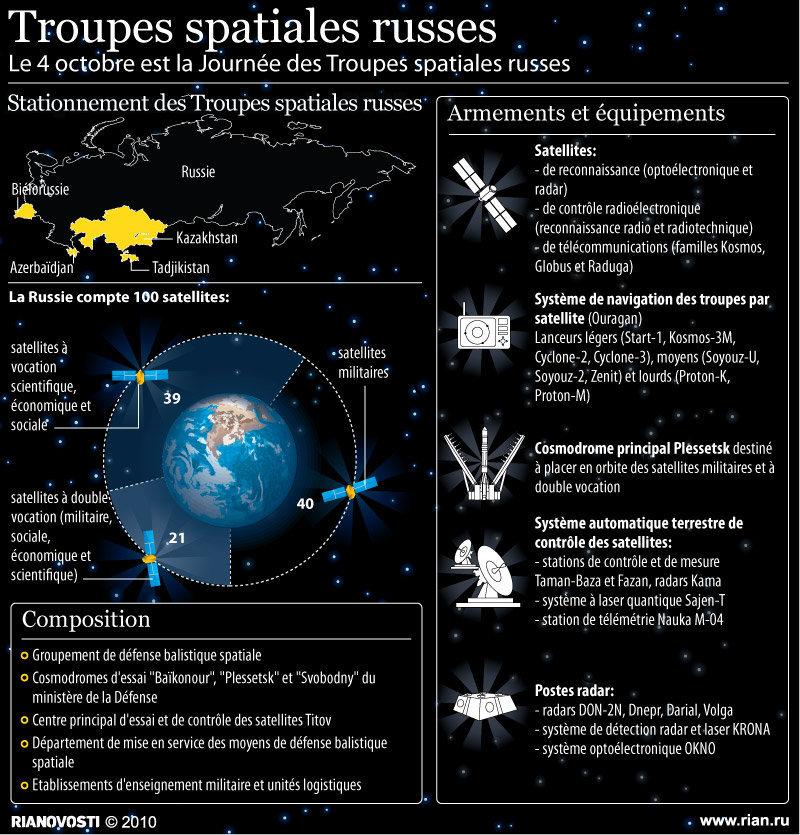 Troupes spatiales russes
